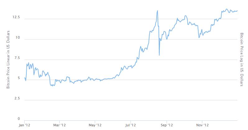قیمت بیت کوین در سال 2012